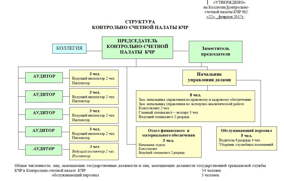 Структура Контрольно счетной палаты КЧР КСП КЧР Нажмите на картинку для увеличения